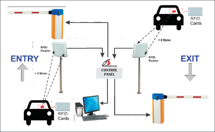 Rfid Control System Suppliers In Delhi Rfid Based